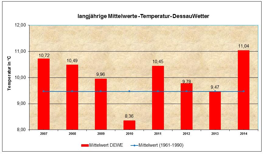 Mittelwert Temperatur