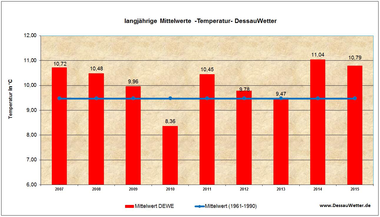 Temperatur 2015