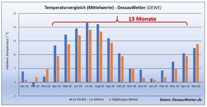 Weiße Weihnachten Statistik 2019.Statistik Wetterblog Dessauwetter