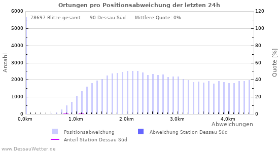 Diagramme: Ortungen pro Positionsabweichung