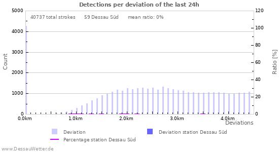 Graphs: Detections per deviation