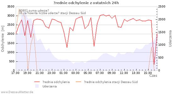 Wykresy