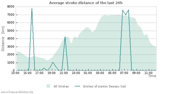 Graphs: Average stroke distance