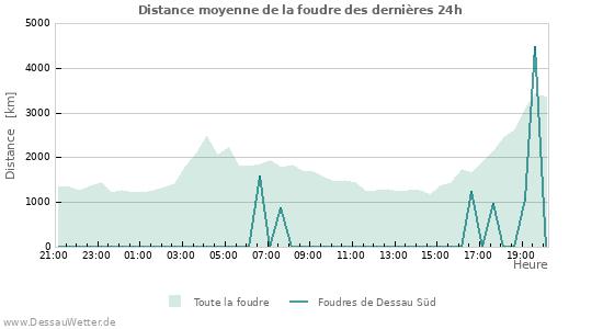 Graphes: Distance moyenne de la foudre
