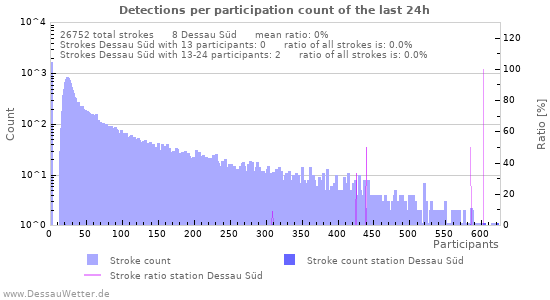 Graphs: Detections per participation count