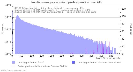 Grafico: Localizzazoni per stazioni partecipanti