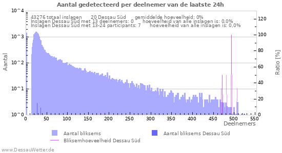 Grafieken: Aantal gedetecteerd per deelnemer