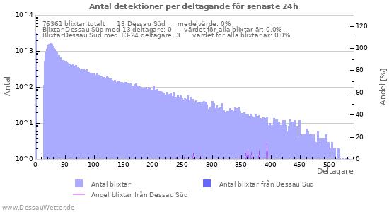 Grafer: Antal detektioner per deltagande