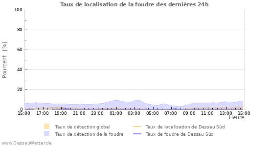 Graphes: Taux de localisation de la foudre
