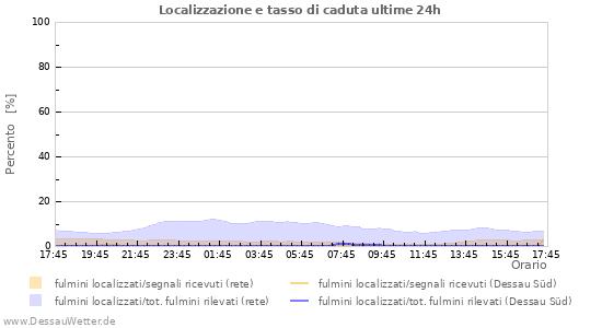 Grafico: Localizzazione e tasso di caduta