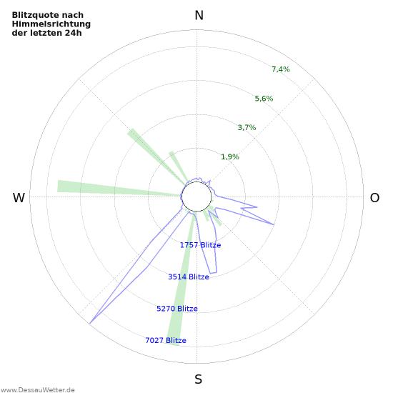 Diagramme: Blitzquote nach Himmelsrichtung