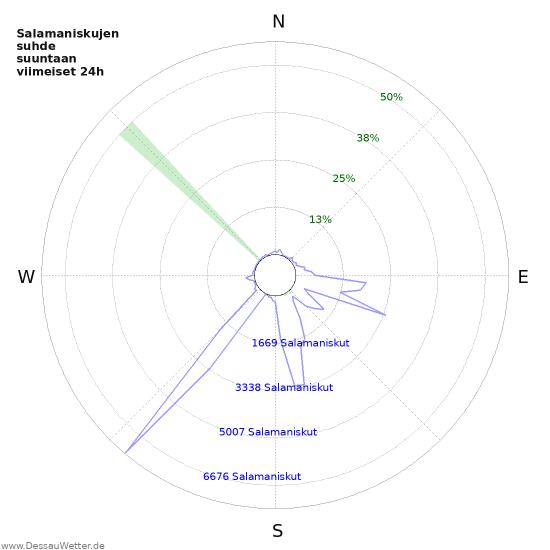 Graafit: Salamaniskujen suhde suuntaan