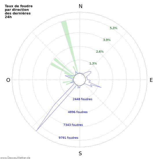 Graphes: Taux de foudre par direction
