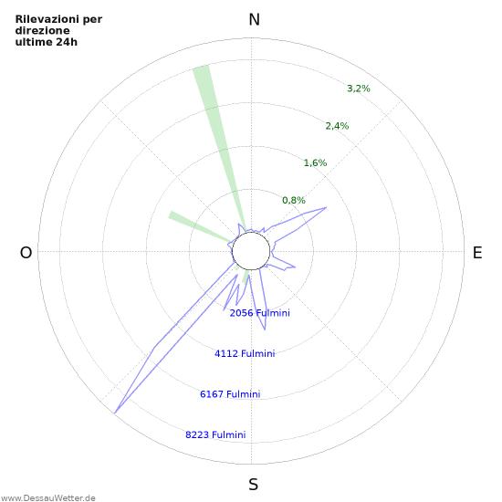Grafico: Rilevazioni per direzione