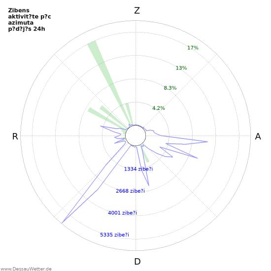 Grafiki: Zibens aktivit?te p?c azimuta