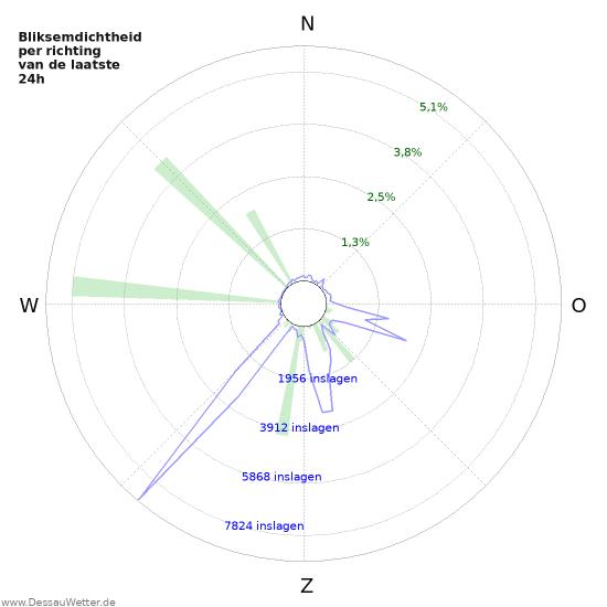 Grafieken: Bliksemdichtheid per richting