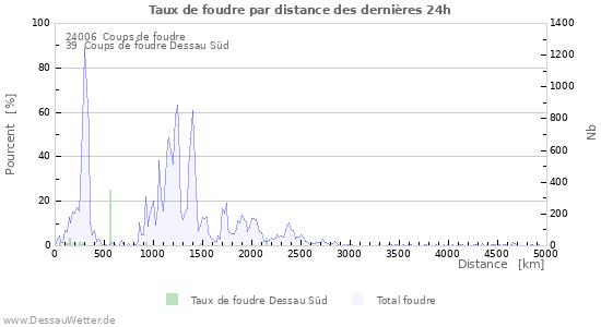 Graphes: Taux de foudre par distance