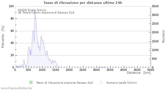 Grafico: Tasso di rilevazione per distanza