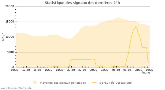 Graphes: Statistique des signaux