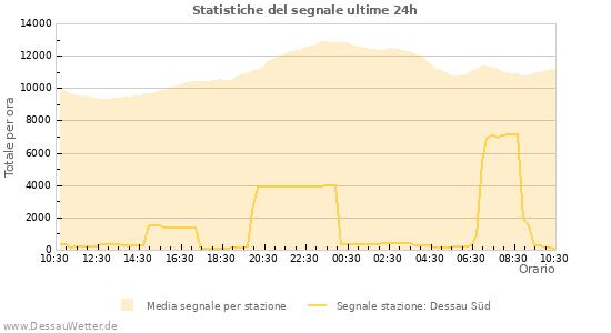 Grafico: Statistiche del segnale