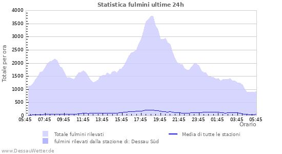 Grafico: Statistica fulmini