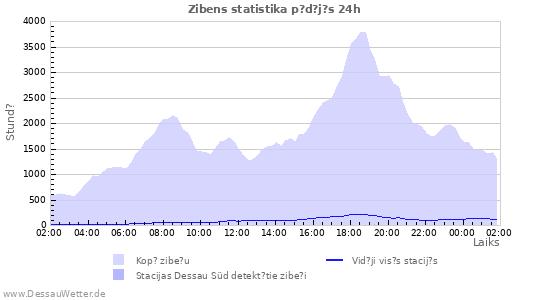 Grafiki: Zibens statistika