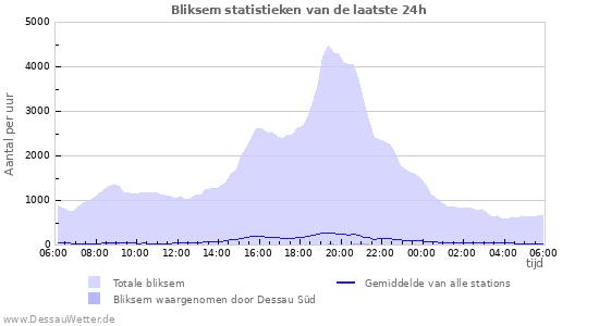Grafieken: Bliksem statistieken