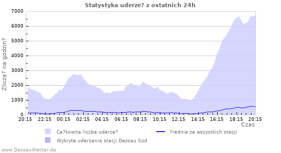 Wykresy: Statystyka uderze?