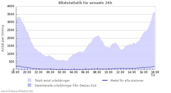 Grafer: Blixtstatistik