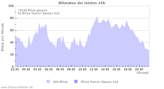 Diagramme: Blitzraten