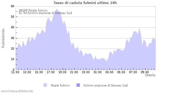 Grafico: Tasso di caduta fulmini