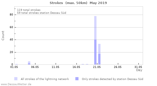 Graphs: Strokes
