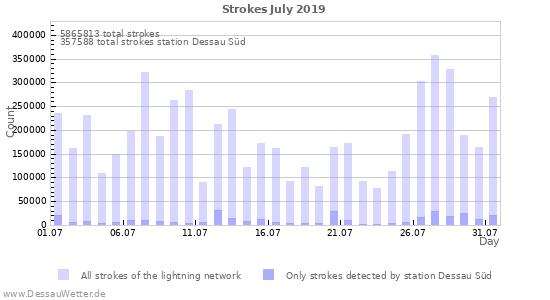 Graphs: Strokes