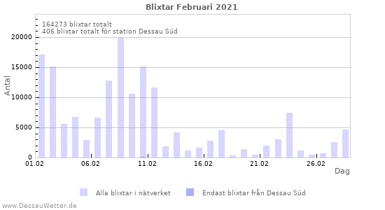 Grafer: Blixtar