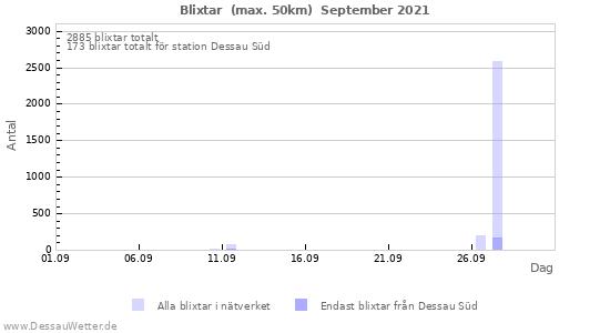 Grafer: Blixtar